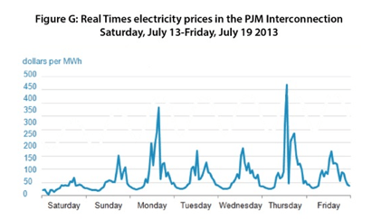 Wholesale Energy Prices