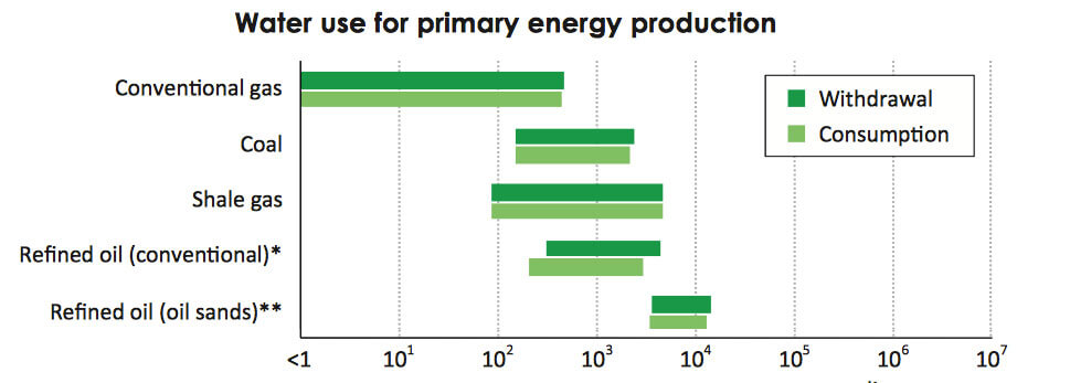 water consumptions per energy source