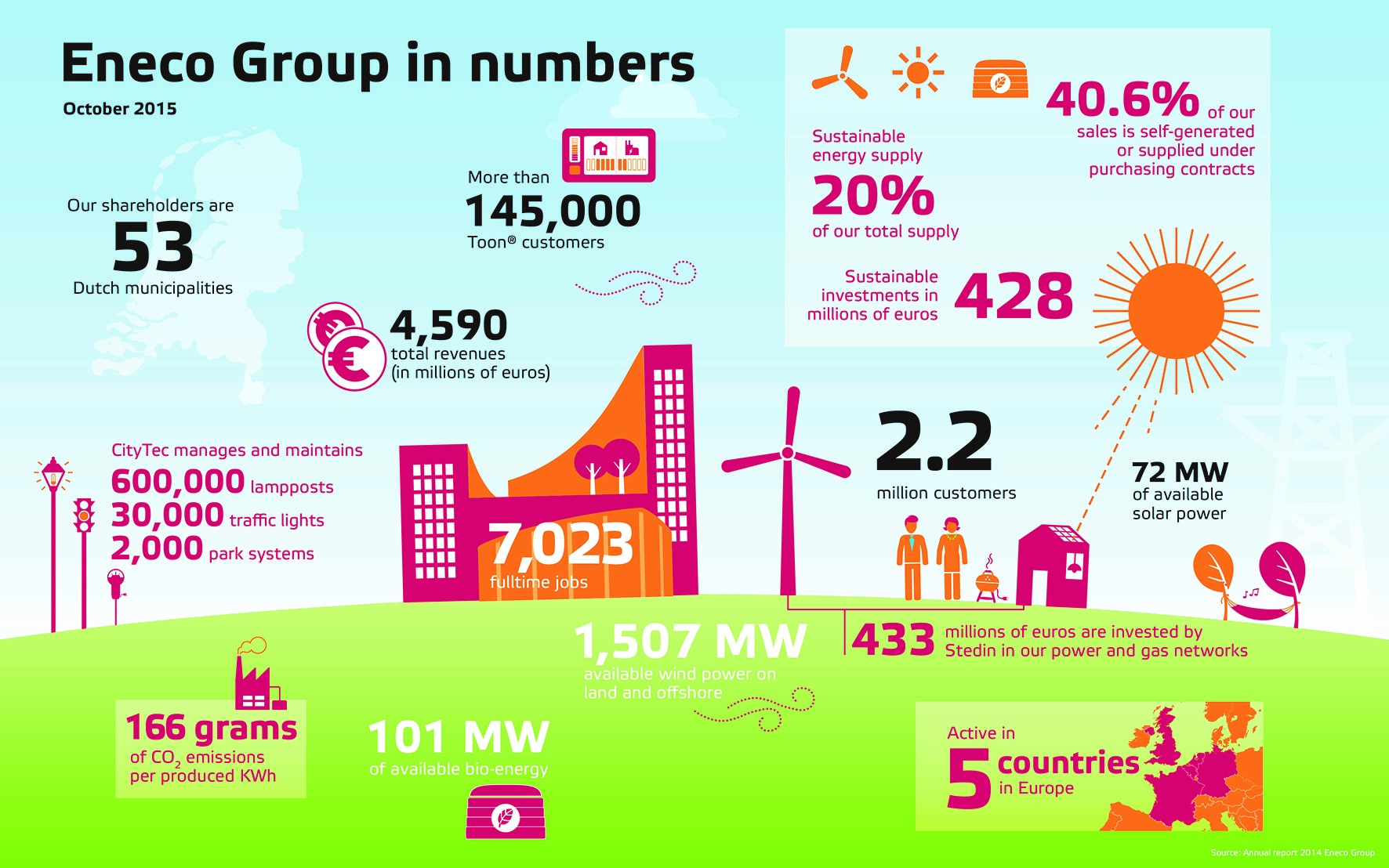 Netherlands Sustainable Energy Producer Is Building The