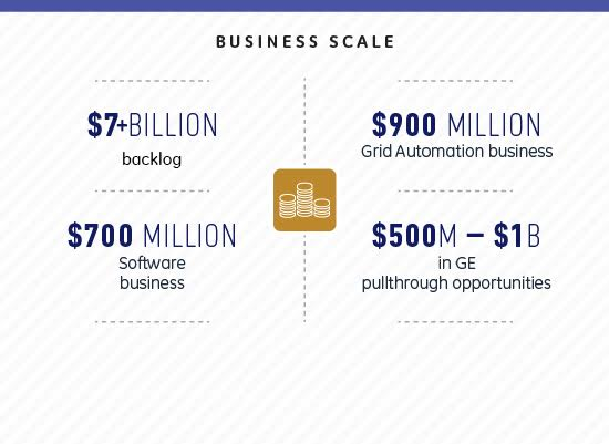 GE Grid Solns Business Scale