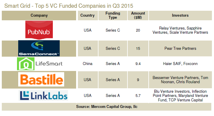 Mercom 3Q top 5 VC smart grid investments 110615