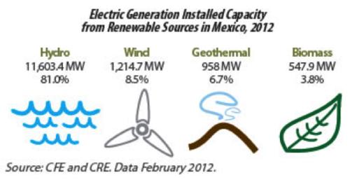 Mex renewable energy-generation capacity 2012