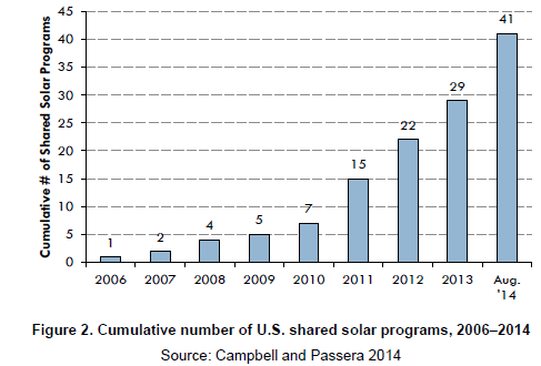 NREL Community Solar Installations Graph