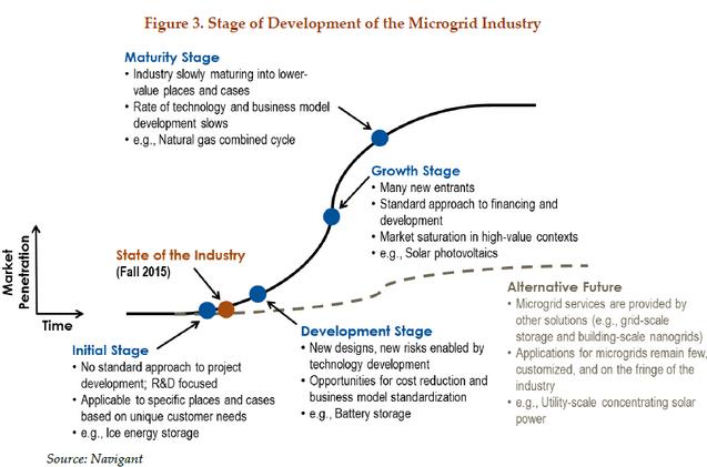 microgrid project development