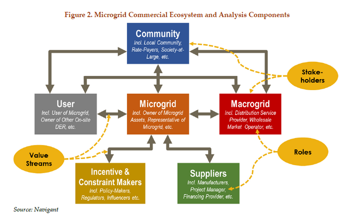 Microgrid Project Categories