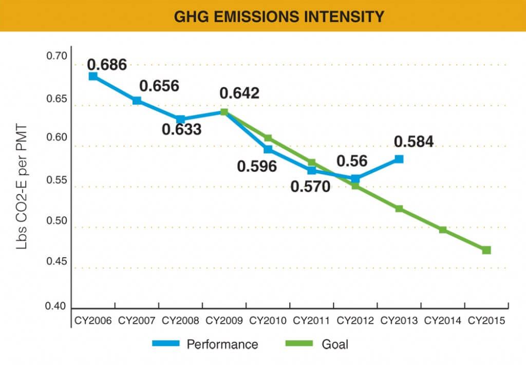 Social - GHG_graphs-1