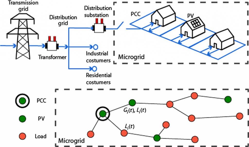 Cambridge microgrid model MIT