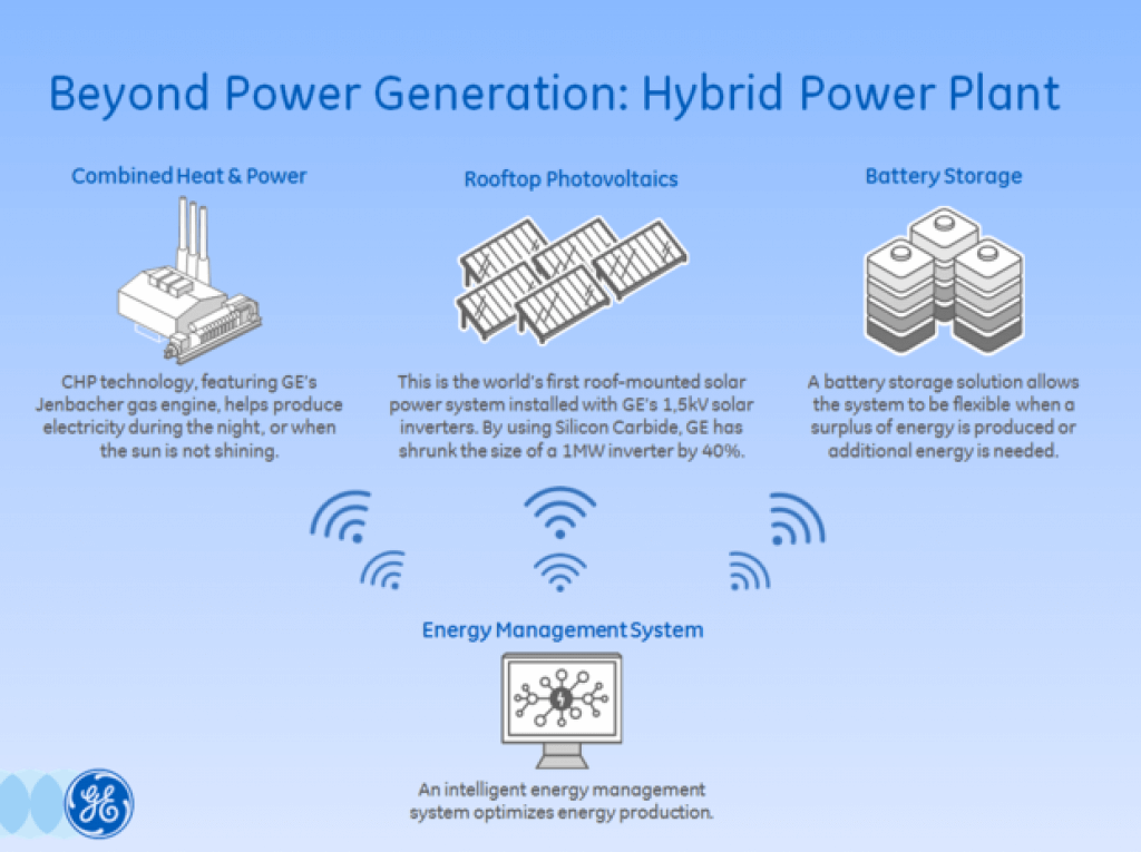 GE Hybrid Power Plant_Final_0