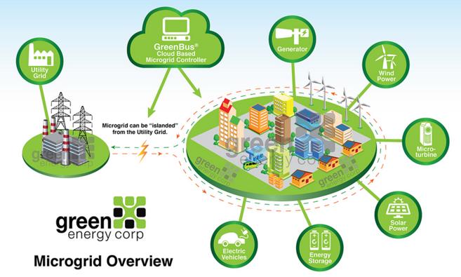 Electric board set to test solar storage microgrids microgrid media