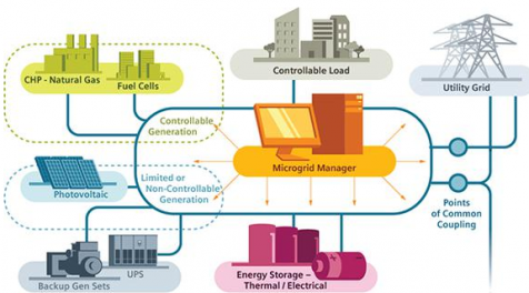 Microgrid visualization, Siemens
