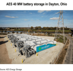 RTO Energy Storage MISO
