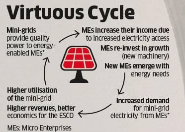 mini-grids virtuous cycle