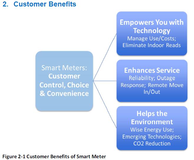 ConEd Smart Meter smart electric meter Customer Benefits