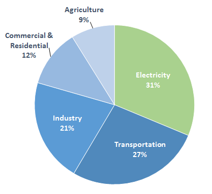pie chart of greenhouse gases by sector