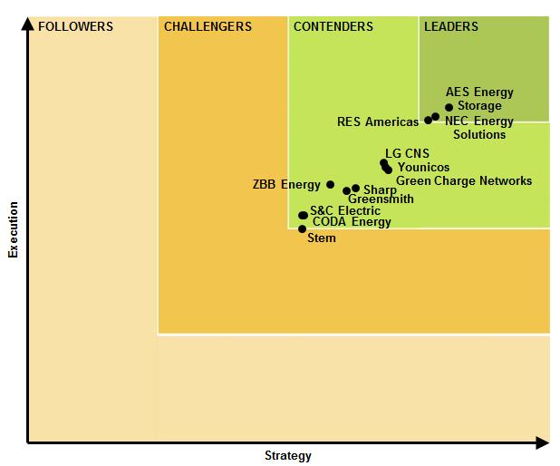 LB-ESSI-15-Leaderboard-Grid