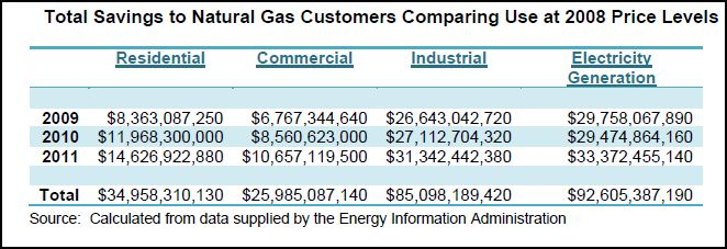 benefit of low natural gas prices