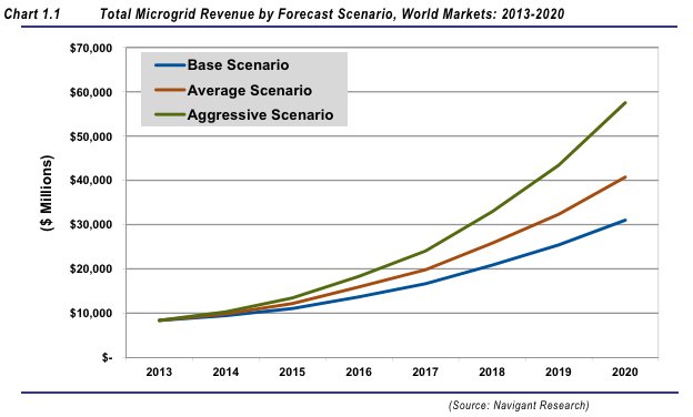 Navigant microgrid growth curves