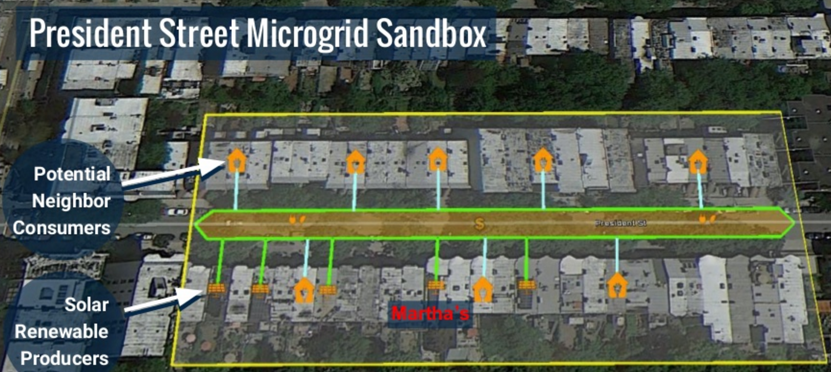 ... based Microgrid Tests P2P Energy Trading in Brooklyn - Microgrid Media