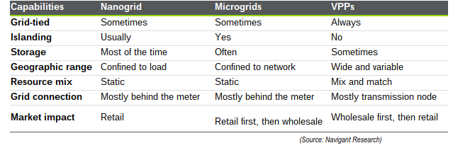 Lexicon of MIcrogrids, VPPs and Nanogrids
