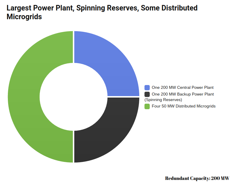 Distributed Energy Spinning Reserves