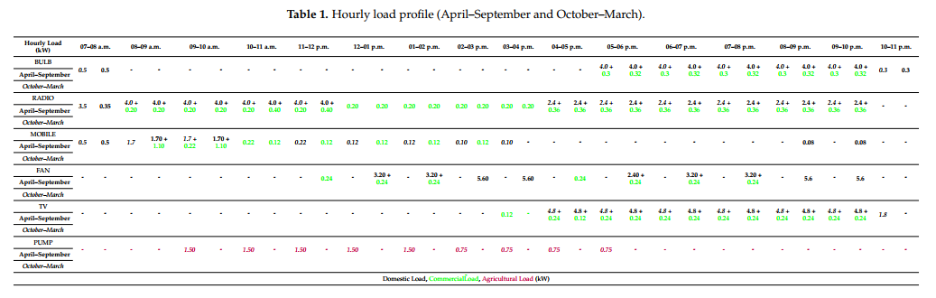 Table 1: Hourly Load Profile Bangladesh Minigrid
