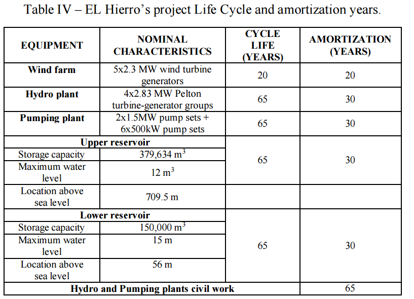 El Hierro's Project Life Cycle and Amortization Cost