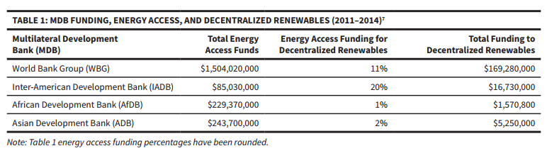MBD Funding, Energy Access, and Decentralized Renewables