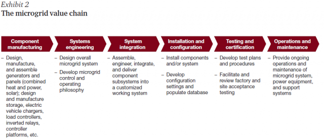 PwC Microgrid Strateties 5 Key Elements 082316