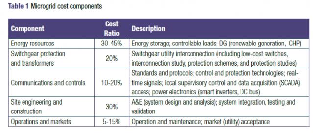 microgrid-component-costs-nema