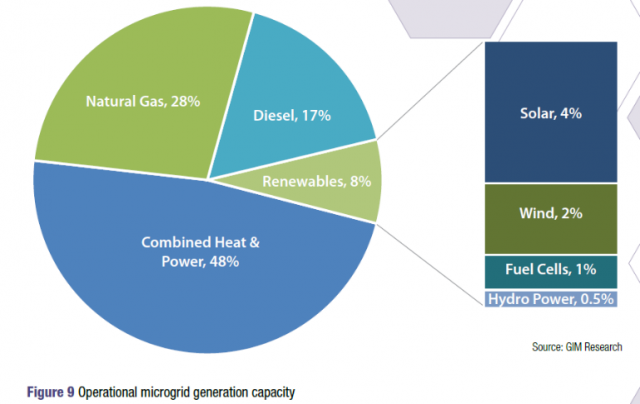 microgrid-operational-capacity-by-fuel-type-gtm