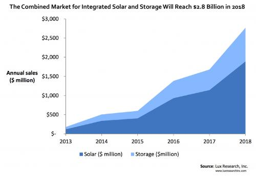 pr-graphic_the-combined-market-for-integrated-solar-and-storage-will-reach-2
