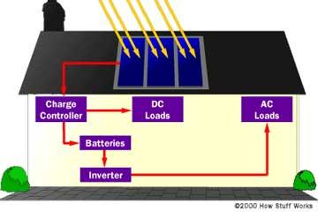 solar-cells-5a