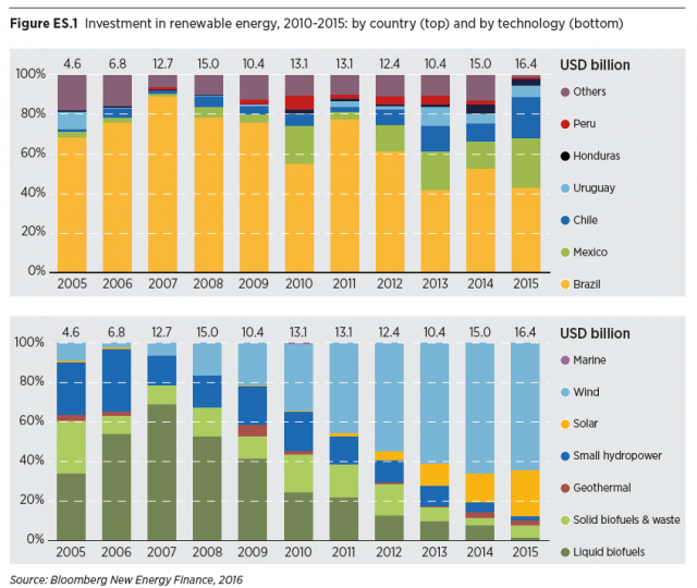latam-renewables-investment-bnef