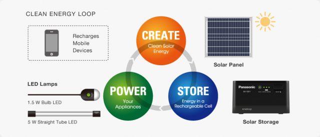 panasonic-eneloop-home-solar-storage