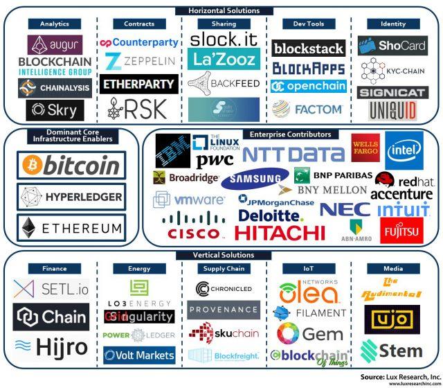 lux-blockchain-ecosystem_11_29_16