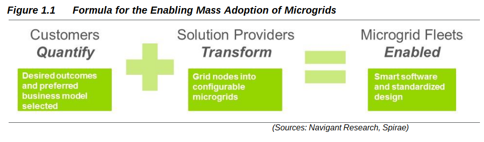 "Liberating Microgrids: How Customers and Solutions Providers Can Grow DER Markets By Sunil Cherian and Peter Asmus The failure rate for proposed microgrid projects is too high. Why is this? Too often, these networks of distributed energy resources (DER) are viewed as sophisticated infrastructure projects, requiring expensive upfront analysis followed by complex design-build phases. Before a shovel is even put in the ground, high costs are thwarting the creation of a truly sustainable microgrid (and DER) market. Too many feasibility studies are confusing potential investors, developers, utilities, and consumers with technical analyses that often conclude that microgrids deliver many values but are difficult to finance due to technical and regulatory complexity. There is a better way. The microgrid industry must move beyond the current custom-engineering or mini-power plant paradigm and articulate what a microgrid market should look like. Customers will get something they really want or need. Solutions providers will also benefit from this streamlined approach, delivering projects on time, on budget, and in a way that can make what Navigant has described as the Energy Cloud a reality that will emerge sooner rather than later. What Is the Role of the Customer? Customers may think they are in need of a microgrid, but the reality may be something different—and potentially a simpler solution. For example, they may be looking to maximize their renewables contribution, leverage local energy storage, enable backup power during grid outages, or tie together diverse DER for energy cost minimization—none of which requires the seamless islanding capabilities associated with a microgrid. Customers need to think through what they really need, what they may want, and how much and in what way they want to pay for it whether they want a microgrid or something else. The rise in DER offers customers the opportunity to access a rich variety of energy solutions, grid services, and attributes (cost reduction, resilience, and EV charging) all delivered as a personalized energy system tailored to their unique circumstances. Distributed energy systems are made up of many nodes that are part of a larger system. They tend to be hybrid systems made up of flexible loads, electrical, thermal, and mechanical storage systems, and local conventional or renewable production systems. Specialized software supplies the intelligence necessary for linking various components together to meet specific operational objectives. This software solution approach can establish the basis for standardized configurable microgrids. But first, the customer has to quantify its outcomes from any DER project. Without such clarity, solutions providers are in the dark as to how to measure what success is and waste far too much precious time and money on endless analysis paralysis. What Is the Role of the Solutions Provider? Bringing economically feasible solutions to the vast majority of energy consumers requires a complete rethinking of what microgrids are. Ideally, installing and commissioning such systems should be no different from how cable companies turn on Internet, telephone, TV, and security services in a home within a few hours. However, that is not the case today. The industry is restricted by mindsets and business models borrowed from infrastructure project development companies. In order to get to that level of modular and streamlined installations, solutions providers need to focus more on standardized energy services delivery rather than on custom-engineered project delivery. The transition to mass adoption requires standardization, simplification, and personalization. These requirements include the flexibility to match the acceptable and appropriate level of risk, as well as the preferred business model of the customer. This transition also requires new tools and processes to train and activate a large workforce already skilled in large-scale deployments in adjacent industries. DER software is making this a reality with plug-and-play device interoperability, data-driven system configuration, and equipment installation and commissioning that are within the capabilities of most licensed electricians. Software as a service (SaaS) has matured in most industries and is making significant headway in the electric power industry as well. There are four general requirements for SaaS systems being applied to microgrids: intelligent gateways that host local applications, a backend that hosts system applications, service provider network operations, and customer portals. If solutions providers master these critical elements, this microgrid market can grow much faster than anyone could ever predict or forecast. Conclusion Microgrids empower energy consumers to take active control of their energy systems and operate their interconnection with the grid as a managed resource. They also empower innovative energy services companies to offer energy solutions to consumers in ways not possible before. And they empower communities and corporations to set goals and implement solutions that transcend the narrow limitations of a kilowatt-hour mindset while simultaneously meeting consumer objectives and larger social imperatives such as greenhouse gas reduction and energy security. Rob Nail, the CEO of the Singularity Institute, talks about the so-called scream of humanity when confronted with nonlinear change—the extreme resistance to ideas and technologies that force people to change in some fundamental manner. The electricity system that has served us well for 100 years is facing a fundamental threat to its existence—the possibility of an energy future that is fossil-free and does not require an extensive network of long distance wires to serve the energy needs of consumers. The resistance to this future is visceral and is bound to intensify before the inevitable energy transition is complete. The catalyst powering this transition is the ability to scale; one-off energy projects will not do the trick. In order to achieve their true potential, DER and microgrid adoption has to convert from deployments of tens to hundreds, to hundreds of thousands, to millions. That future is here with the convergence of smart DER technologies and intelligent energy management software. The only way to embrace it is for both customers and solutions providers to do their parts in order to grow these DER markets. Figure 1.1 Formula for the Enabling Mass Adoption of Microgrids (Sources: Navigant Research, Spirae) For more on this topic, join the authors for Navigant Research's free webinar on Tuesday, January 17, 2017 at 2:00 EST ""Liberating Microgrids (and all DER): Aligning Customer Needs with Solution Provider Offerings""."