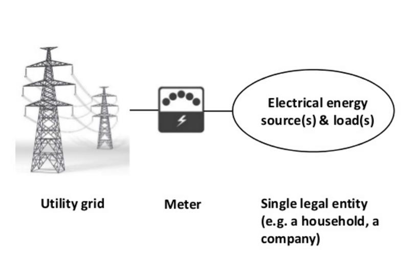single user microgrid