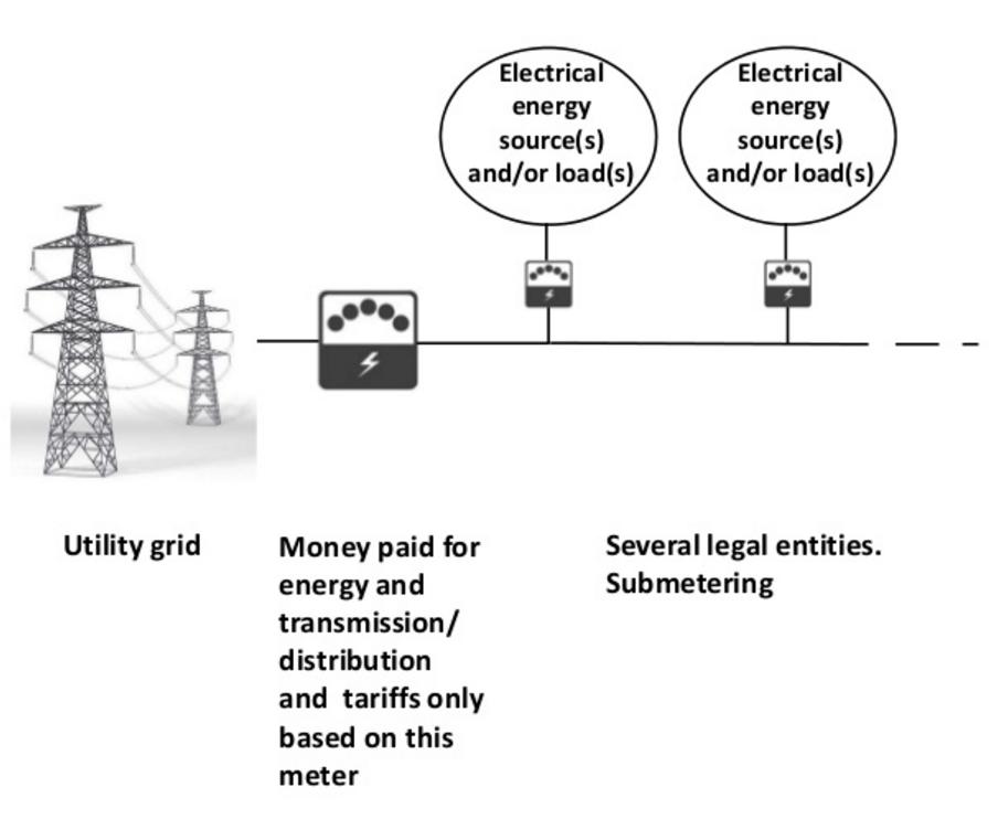 multi-user microgrid