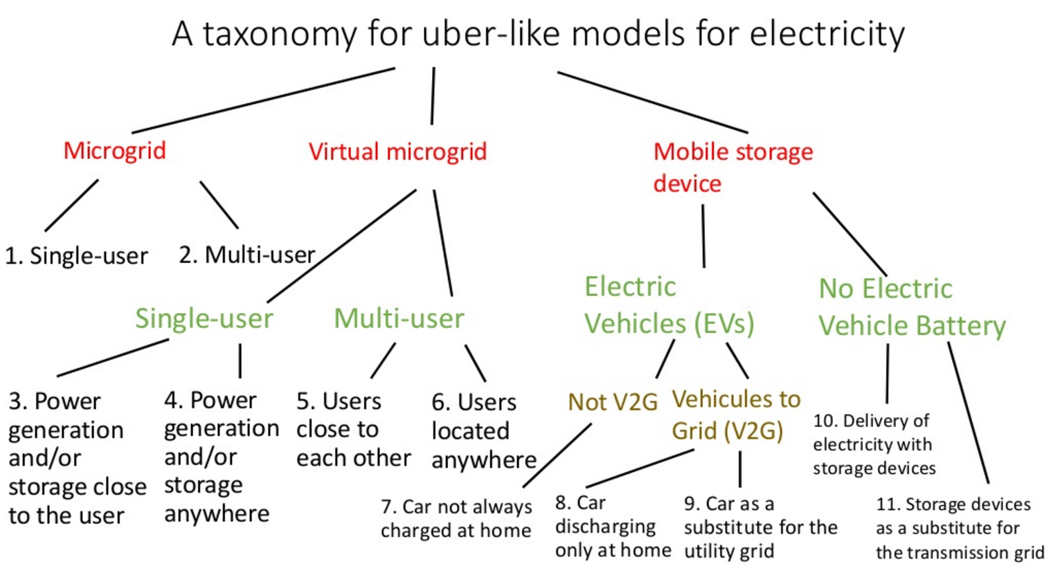 A taxonomy for uber-like models for electricity Microgrid 2. Multi-user 4. Power generation and/or storage anywhere Virtual microgrid Electric Vehicles (EVs) No Electric Vehicle Battery 5. Users close to each other Mobile storage device 1. Single-user Single-user 3. Power generation and/or storage close to the user Multi-user 6. Users located anywhere Vehicules to Grid (V2G) Not V2G 7. Car not always charged at home 8. Car discharging only at home 9. Car as a substitute for the utility grid 10. Delivery of electricity with storage devices 11. Storage devices as a substitute for the transmission grid