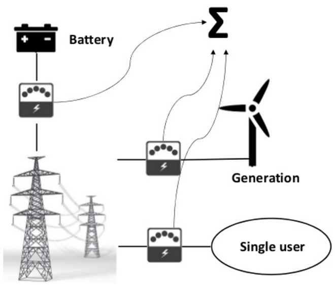 Single User Virtual Microgrid