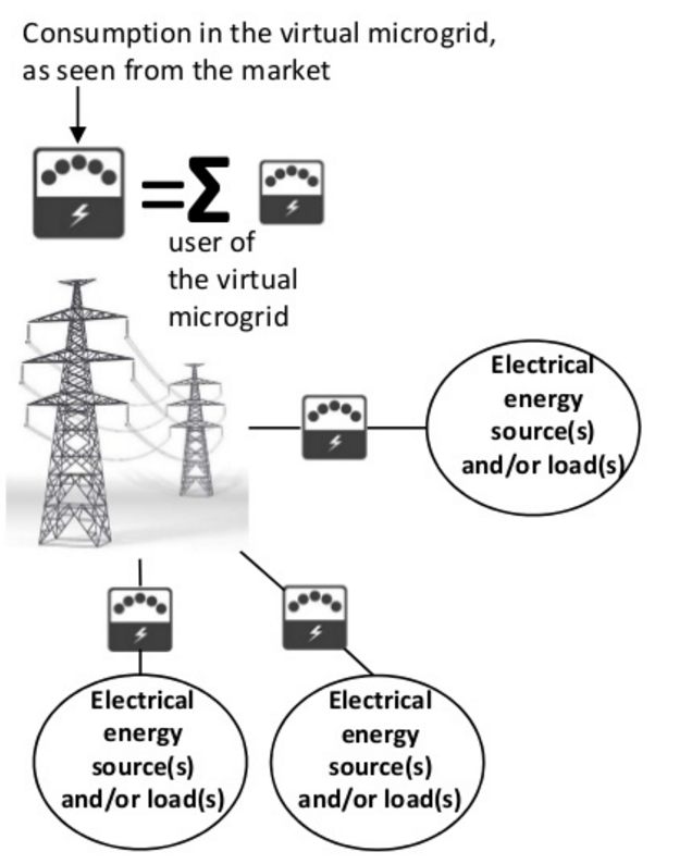 Multi-User Virtual Microgrids