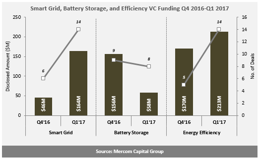 strong growth in 1q venture capital smart grid energy efficiency on the flip side vc funding including private equity and corporate venture capital investments for battery storage companies dropped sharply quarter to