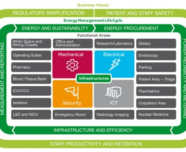 Schneider Launches New EcoStruxure Energy IoT Architecture and Platform