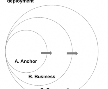The ABC Approach to Microgrid Development in Frontier Markets